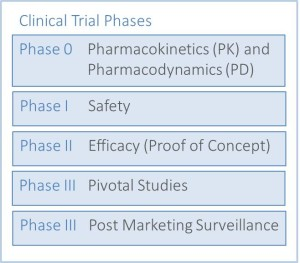1. Clinical Trial Basics -  Drug - Clinical Trial Phases