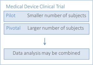 2. Clinical Trial Basics-MedicalDevices - Trial