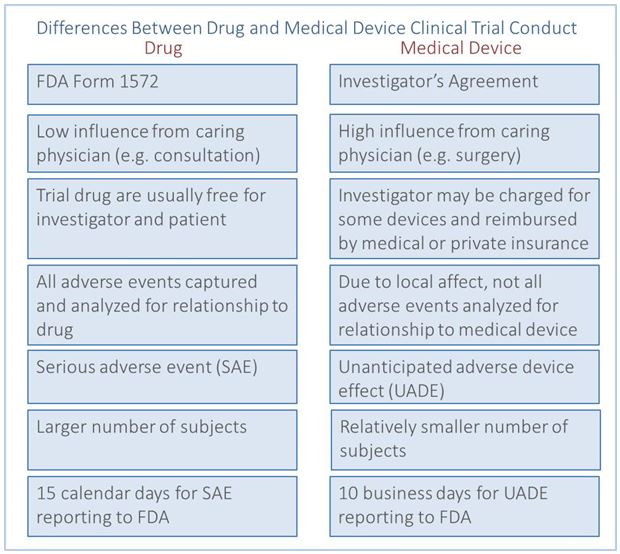 3. Clinical Trial Basics-MedicalDevices - Differences5