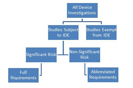 4. Clinical Trial Basics-MedicalDevices - RegulatoryPathWay